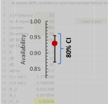 Availability Confidence Interval Calculator